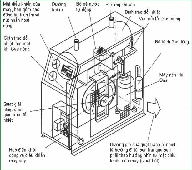 cấu tạo máy sấy khí