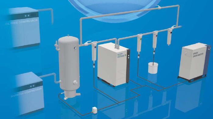 Hệ thống máy nén khí phổ biến
