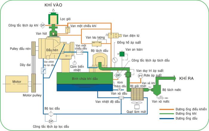 Nguyên lý hoạt động máy nén khí